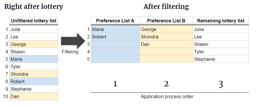 Diagram of lottery filtering. Applicants with preferences are pulled out of the unfiltered lottery list, then ranked separately. Applications are processed by preference priority, in lottery rank order.